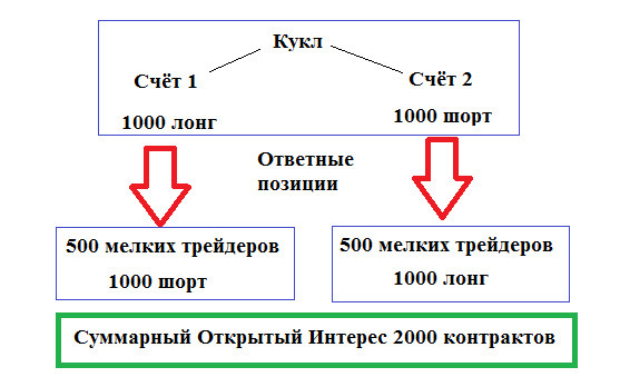 Анатомия Рынка. Ч5. Фишки Кукла.